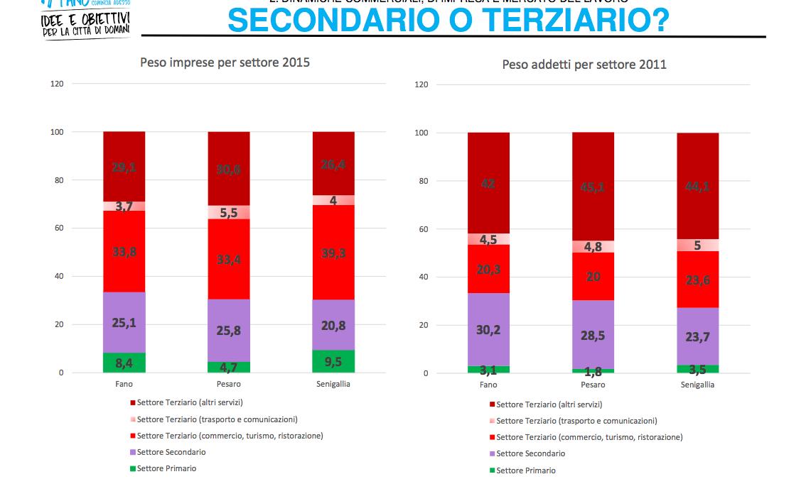 #ORIZZONTEFANO: dinamiche commerciali e d'impresa