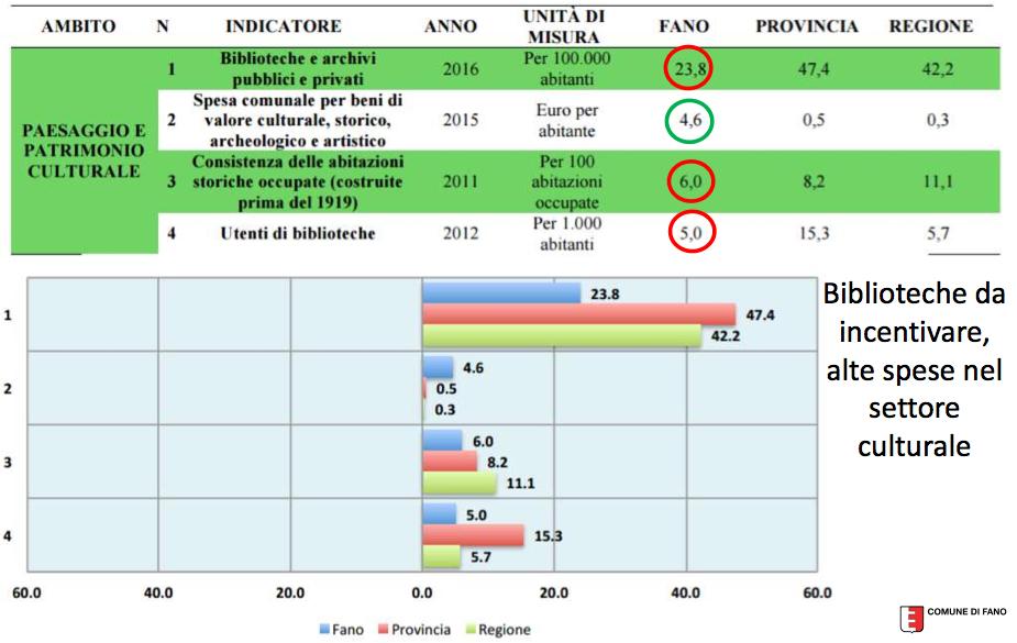 #ORIZZONTEFANO: i dati del primo BES della città